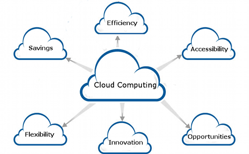 Image courtesy of Advantages of Cloud Computing.