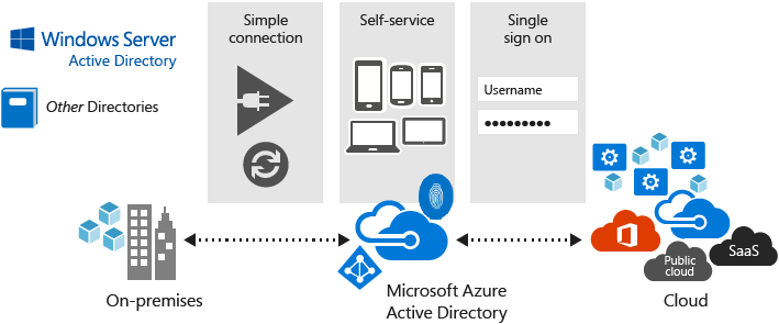 azure_active_directory.png