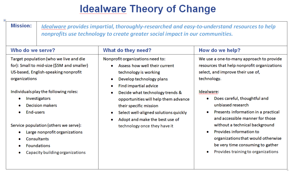 Idealware's theory of change including our mission, whom we serve, and what they need.