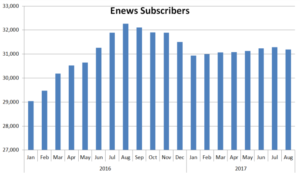 Chart showing number of enews subscribers over time
