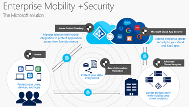 Microsoft's Enterprise Mobility + Security E3 is a No