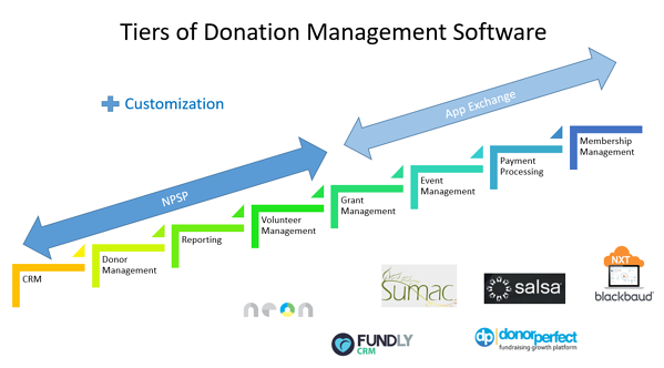 Tiers of Donor Management Software