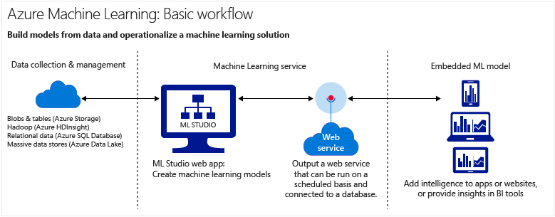 machine-learning-service-parts-and-workflow.png
