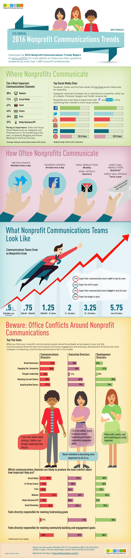 2016-Nonprofit-Communications-Trends-Infographic.jpg