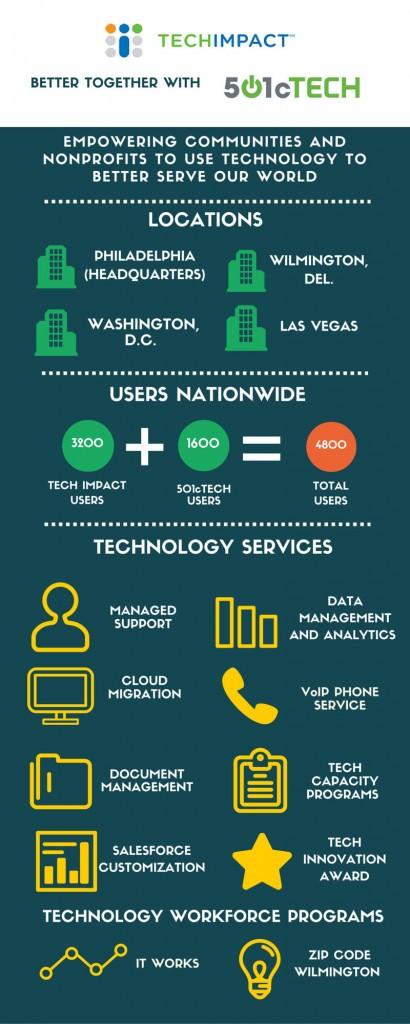 Tech_Impact_Infographic_2016_(3)